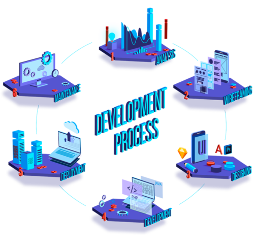 Typical Web Development Process consist of analysis,wireframing, web design (UX design, UI design, graphic design), web development, deployment and maintenance.