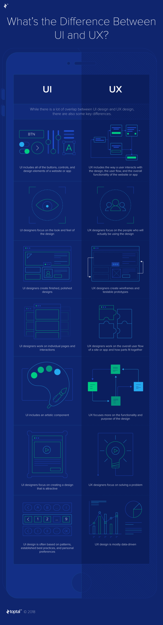 The difference between UX and UI design - Infographic by Toptal