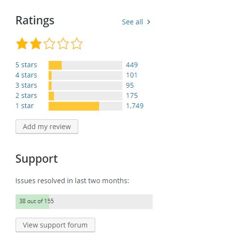 Rating of Gutenberg WordPress editor