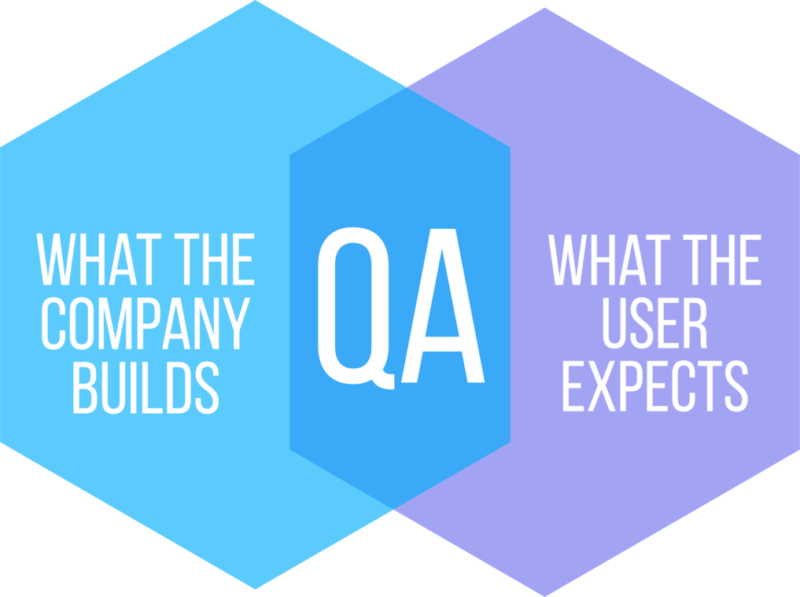Two hexagons that explaine what is Quality Assurance in two phrases What the company builds and What the users expects