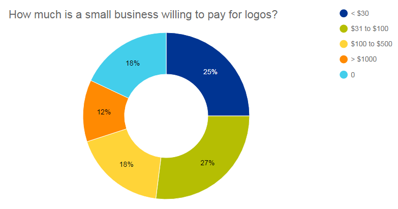 How much is a small business willing to pay for logos?