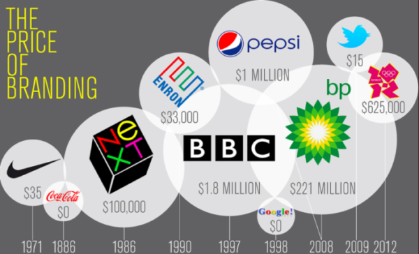 The logo design cost of some famous brands