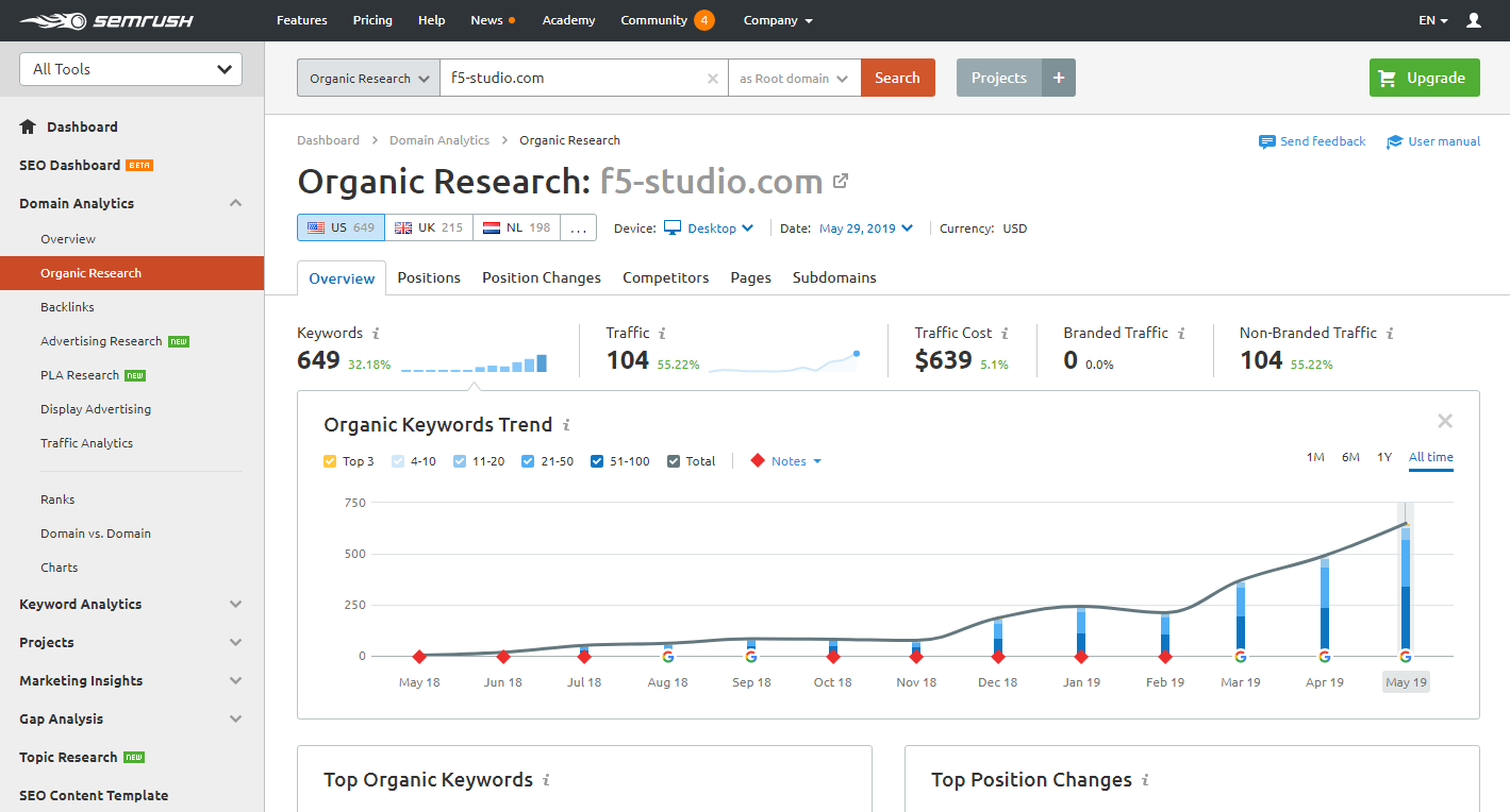 The screenshot of a Semrush page with research results wich includes keywords, a website traffic, a branded traffic and other information that SEO specialists can use