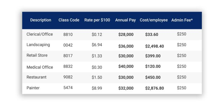 the range you can expect to pay in workers' compensation insurance